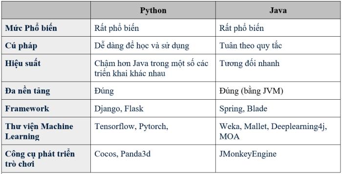 Bảng so sánh tổng hợp Java và Python để các bạn tham khảo