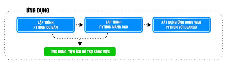 Lộ trình học Python tại trung tâm tin học ĐH KHTN TPHCM